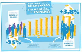 Informe: Bajan los salarios, crece la desigualdad