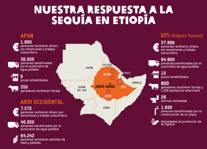 Nuestra respuesta a la sequía en Etiopía