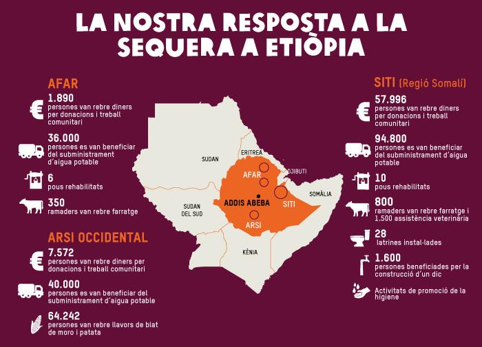 La nostra resposta a la sequera a Etiòpia