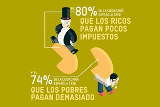 Encuesta: Percepción de la ciudadanía española sobre temas de desigualdad y fiscalidad